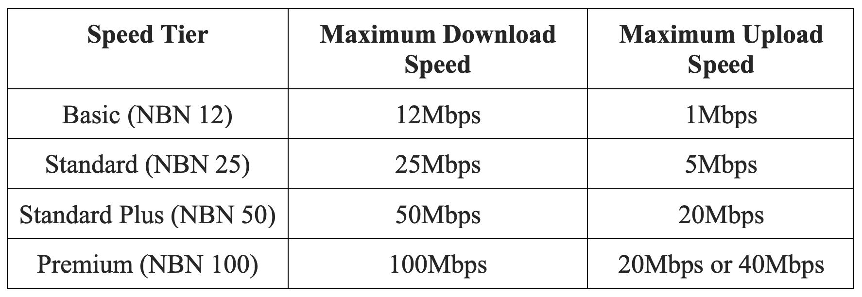 Household Internet speed | Beanstalk Single Mums